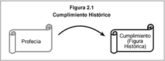 FIG 2_1