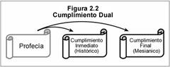 FIGUR 2-2